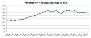 produccion-petrolera